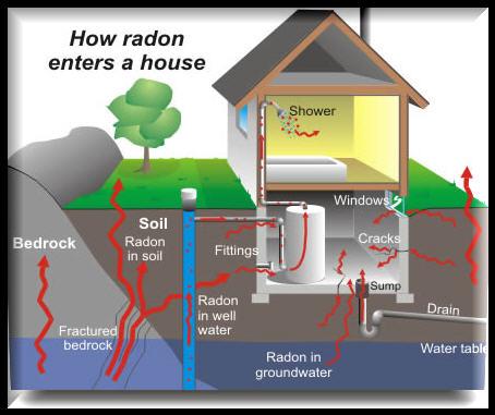 Radon Mitigation Atlanta | Call Cook's Radon Today (770) 652-1101
